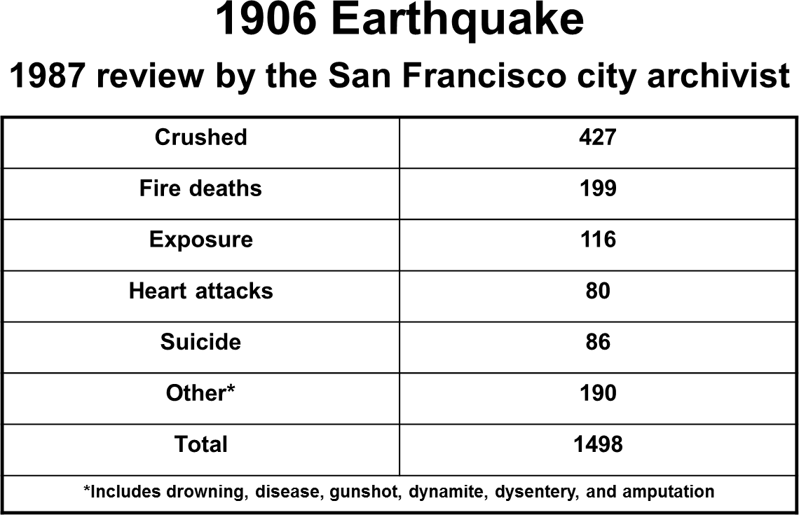 the official 1906 city death count only 260 people the official san francisco government policy of 1906 was to deny the importance of the earthquake