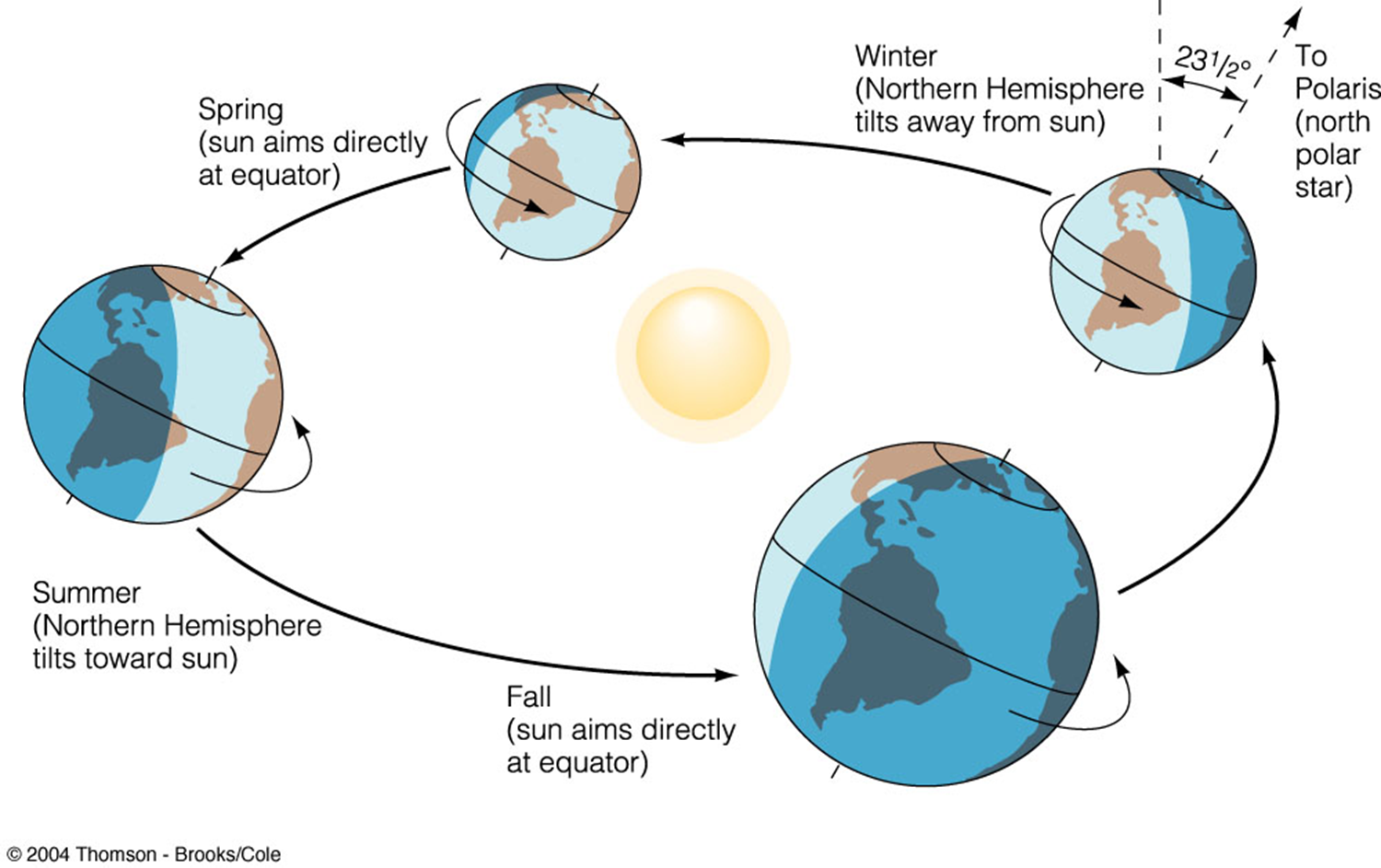 earth sun relationship in south asia and during what season
